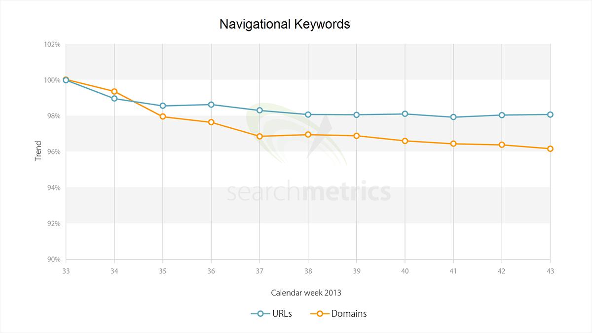 Searchmetrics Hummingbird us diversity navigational keywords