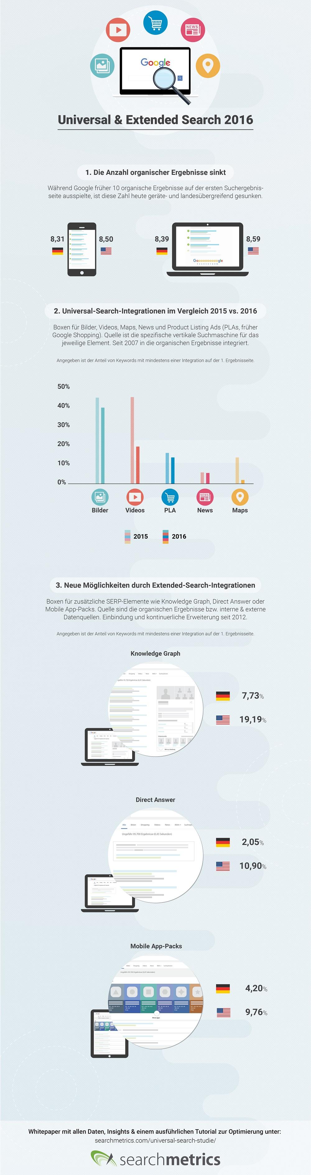Searchmetrics Universal & Extended Search Infografik 2016