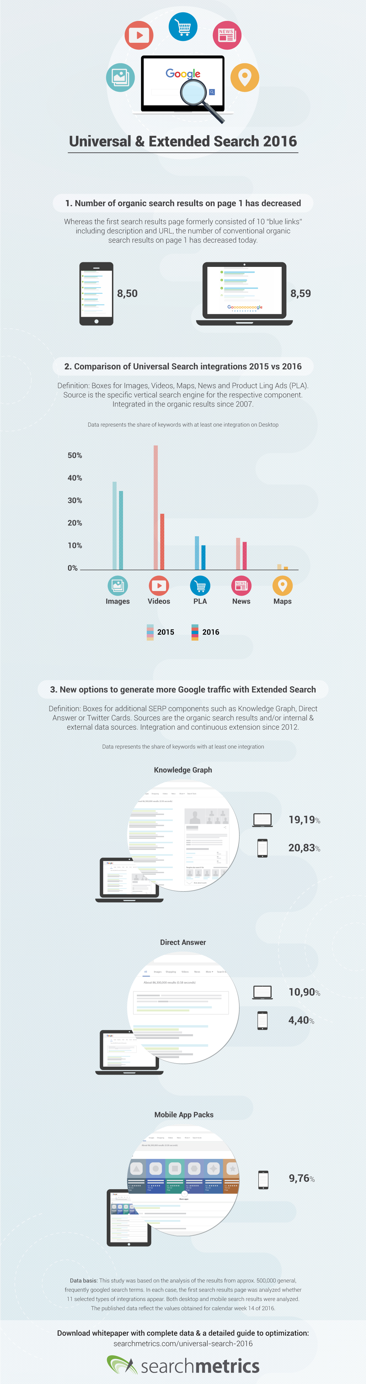 Searchmetrics Infographic Universal & Extended Search US 2016