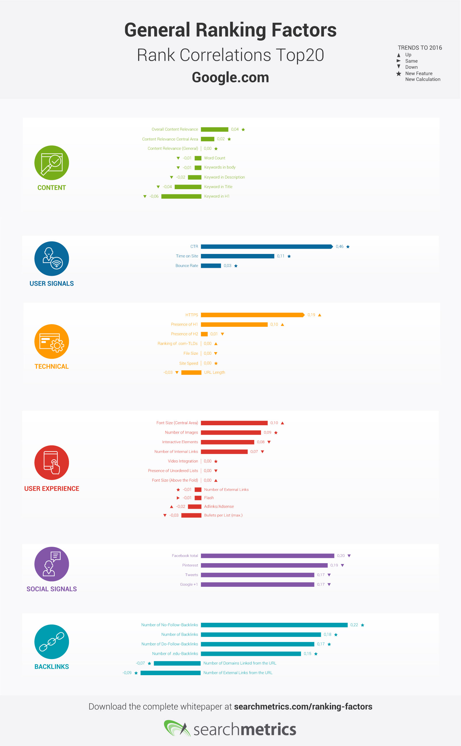 Searchmetrics Ranking Factors Infographic