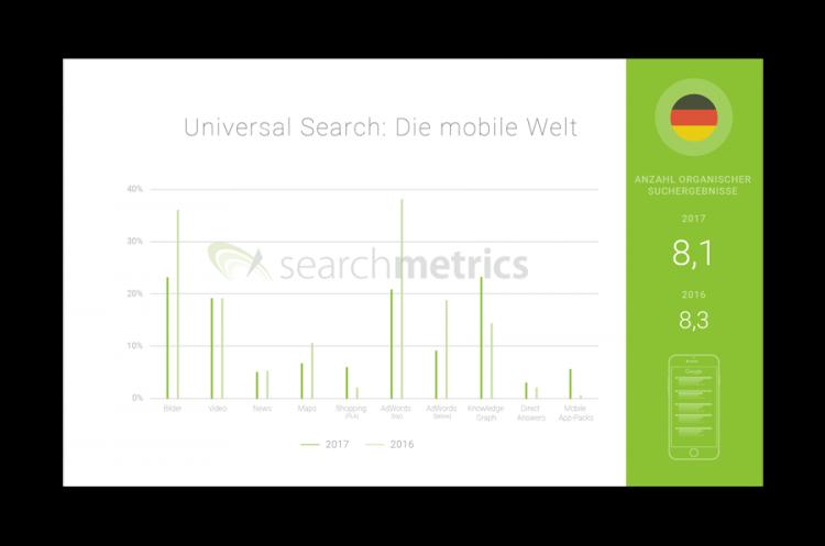 Searchmetrics Universal-Search-Studie-2018: Organische-Suchergebnisse