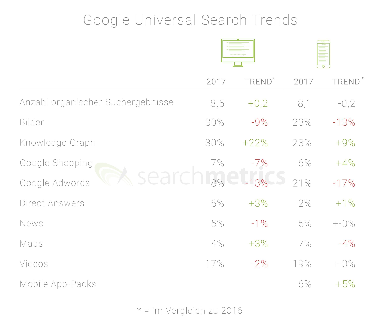 Searchmetrics Universal-Search-Studie 2018: Ergebnisse auf einen Blick