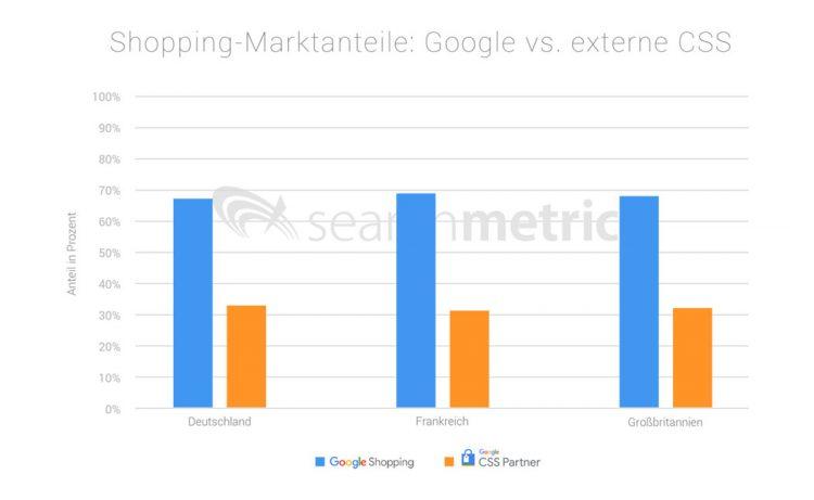Searchmetrics-google-shopping-uebersicht-2018