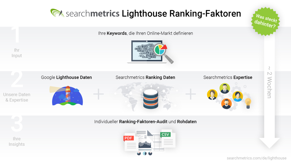 Searchmetrics Lighthouse Ranking Faktoren Infografik DE