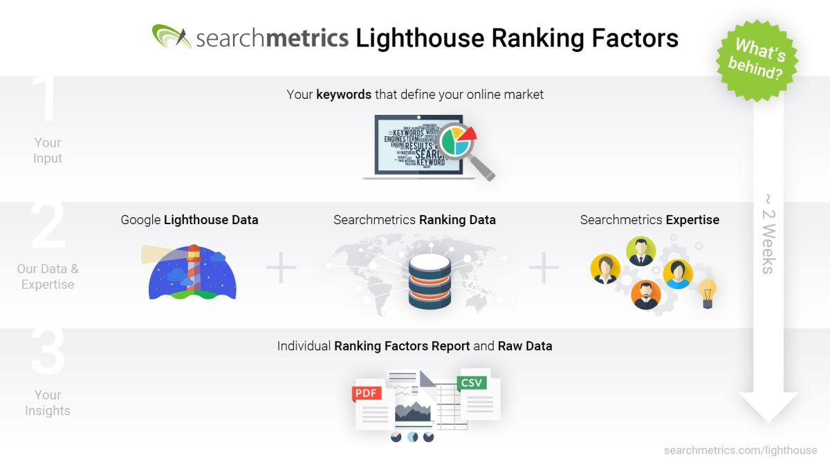 Searchmetrics Lighthouse Ranking Factors Overview EN