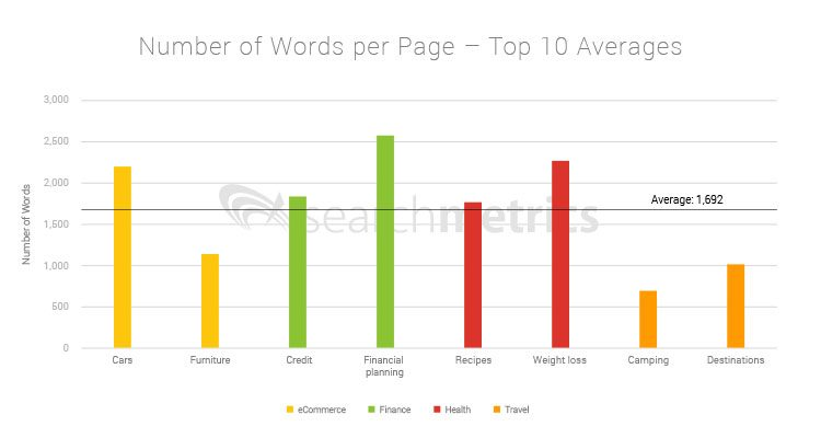 Searchmetrics Niche Ranking Factors: Word Count
