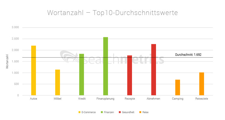 Searchmetrics Nischen Ranking-Faktoren 2018: Wortanzahl