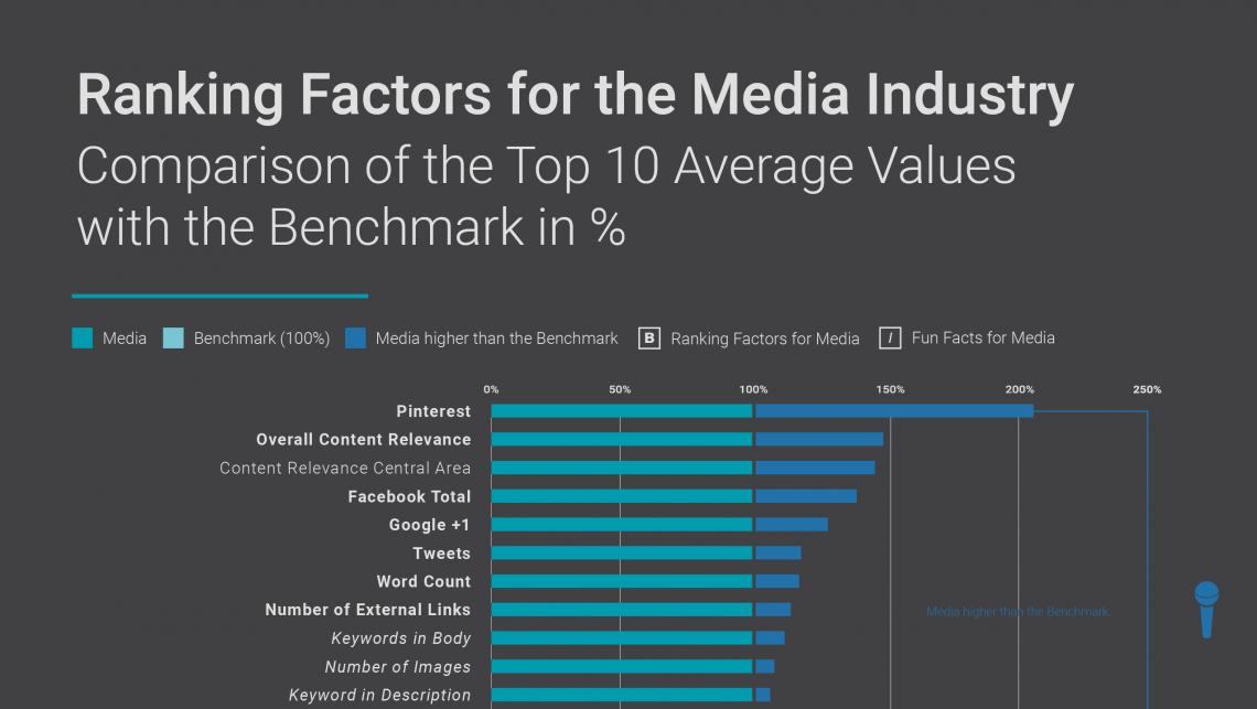 Teaser Ranking-Factors-Infographic-US-MEDIA