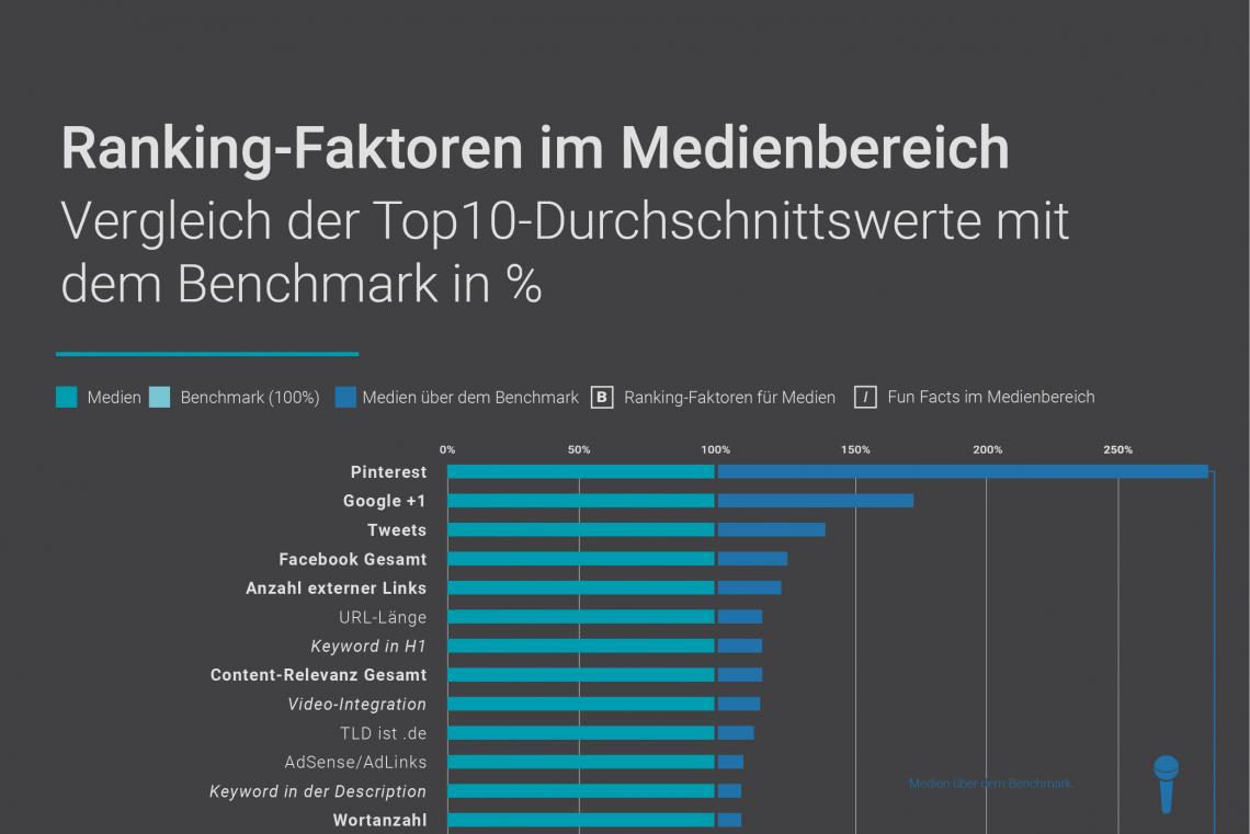 Teaser Ranking-Faktoren-Infografik-DE-MEDIEN