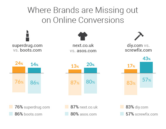 UK-online-retail-market-analysis-conversions-2019