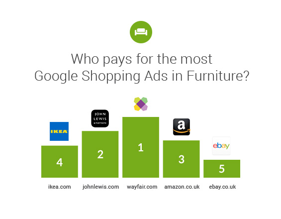 UK-online-retail-market-analysis-google-ads-2019