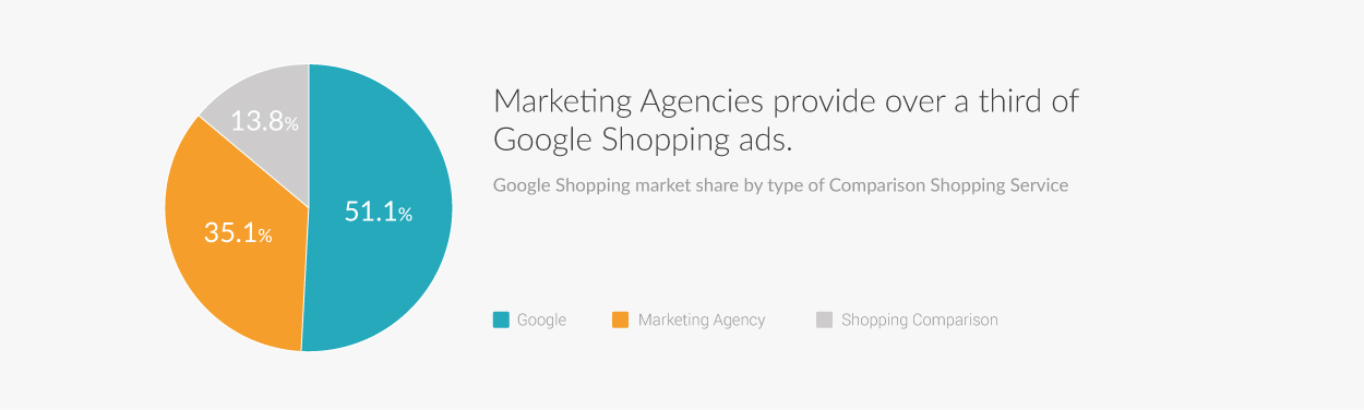 UK_Pie_Chart_Drittel_Google-Shopping-Ads