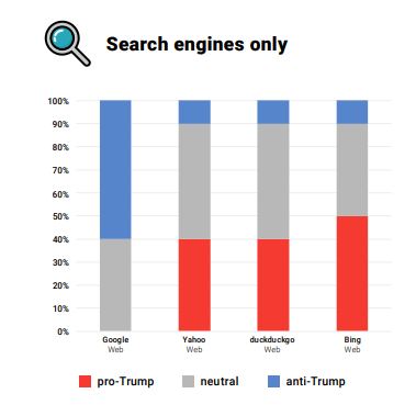 Sentiment Analysis of US Search Engines for Trump - Searchmetrics
