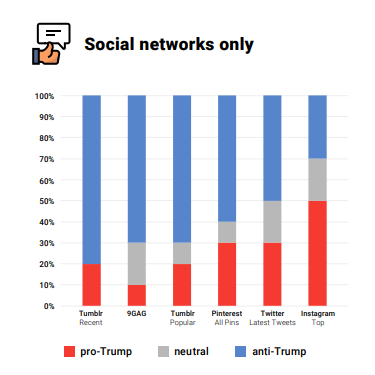 Sentiment Analysis of US Social Networks for Trump - Searchmetrics