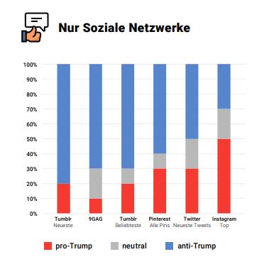 Sentiment-Analyse zu Trump von US sozialen Netzwerken - Searchmetrics