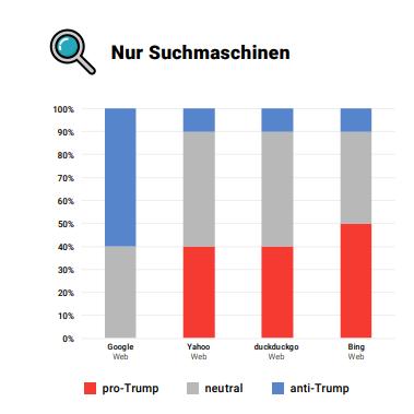 Sentiment-Analyse zu Trump von US Suchmaschinen - Searchmetrics