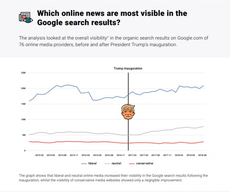 SEO Visibility of US Online Media plus Bias - Searchmetrics