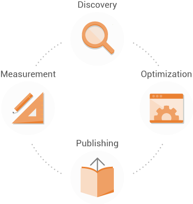 Searchmetrics Content Experience Prozess