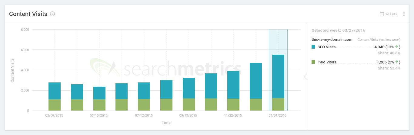 Searchmetrics Content Experience: Erfolgsmessung/Content Visits