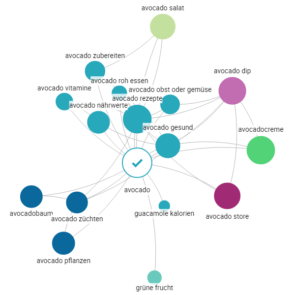 Searchmetrics Content: Topic Explorer