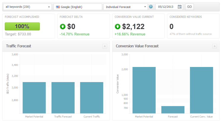 Searchmetrics Suite Conversion Value Forecast