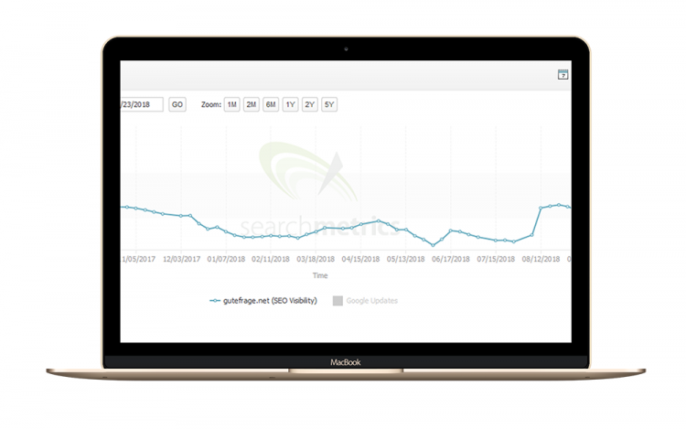 Searchmetrics Case Study with gutefrage: SEO Visibility