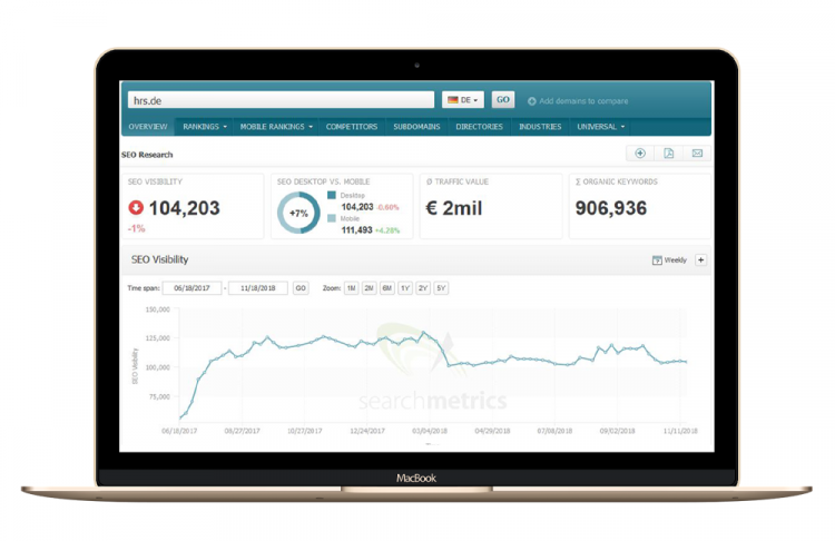 Searchmetrics Case Study with HRS: SEO Visibility