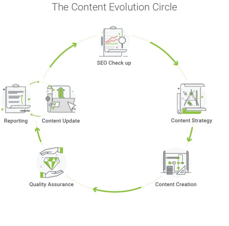 Searchmetrics Digital Strategies Content Evolution Circle
