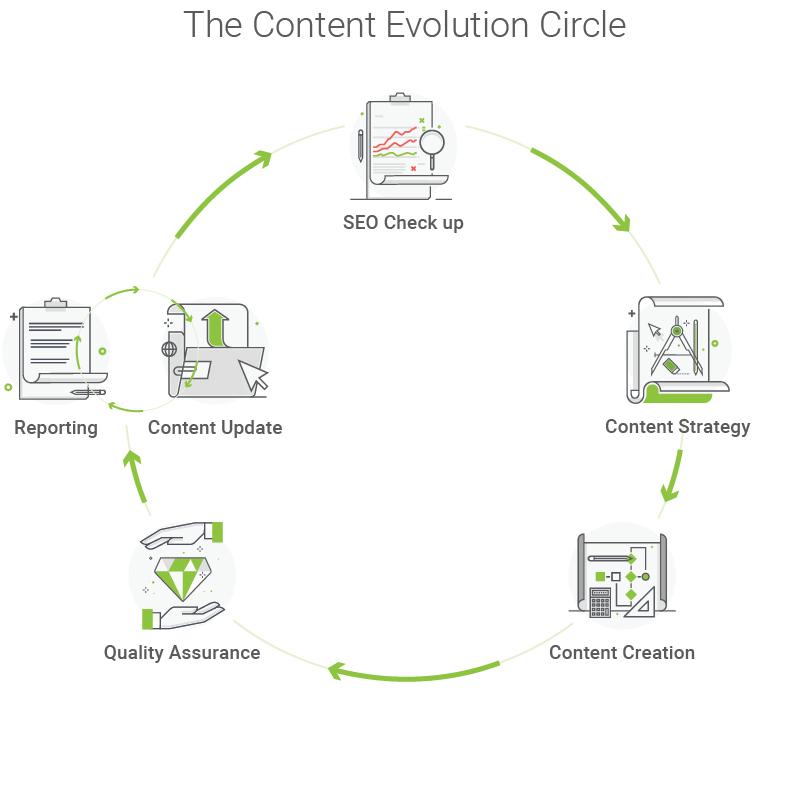 Searchmetrics Digital Strategies Content Evolution Circle