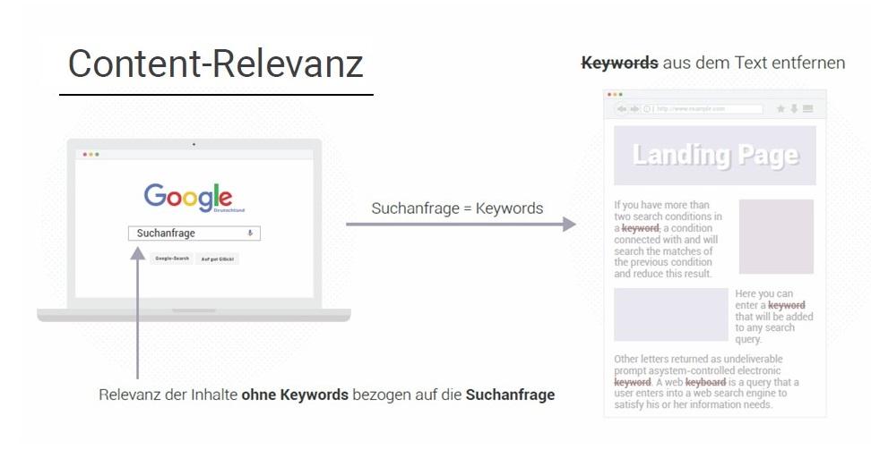 Searchmetrics Glossar : Content-Relevanz