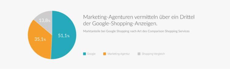 Google Shopping Anzeigen