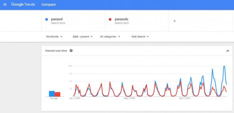 glossar-google-trends-parasol-1140x551