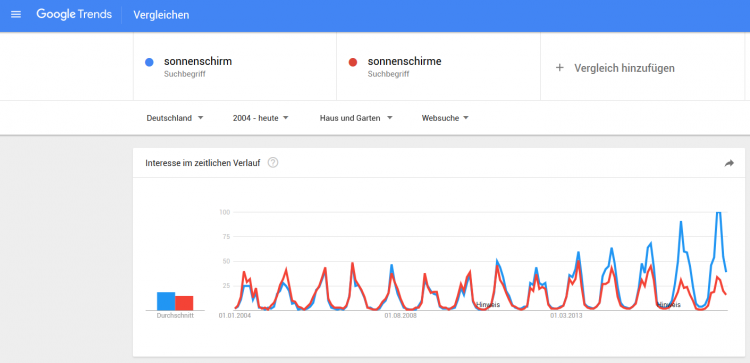 Searchmetrics Glossar: Google Trends - Sonnenschirm