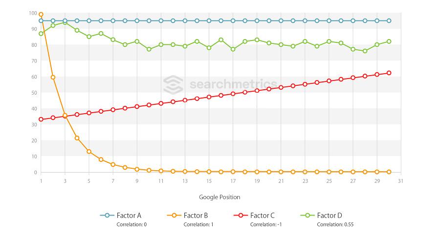 Glossary: Ranking Factors - Correlations