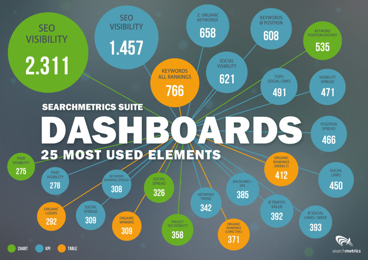 Searchmetrics Suite Dashboards 25 Most Used Elements