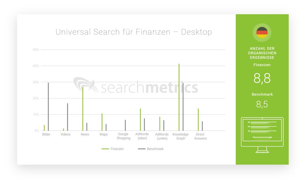 Searchmetrics Universal Search Branchen 2018-: Bsp. Finanzen Desktop