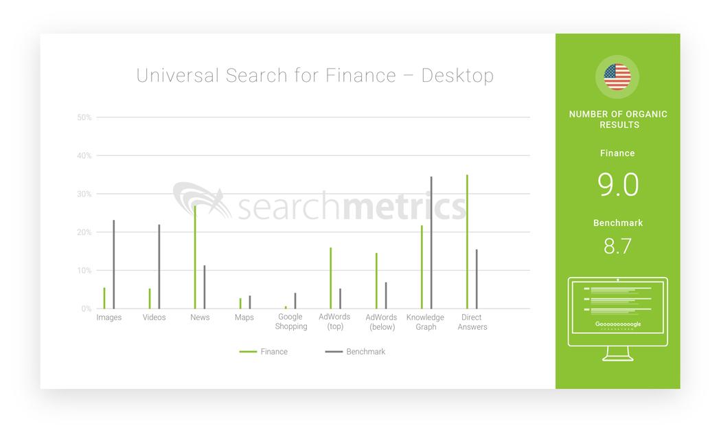 kb-headerSearchmetrics Universal Search Industries 2018 - Finance-Desktop-universal-search-industries-2018-finance-desktop
