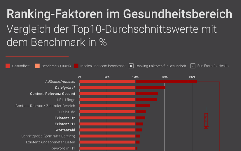 Searchmetrics Infografik Ranking-Faktoren Gesundheit
