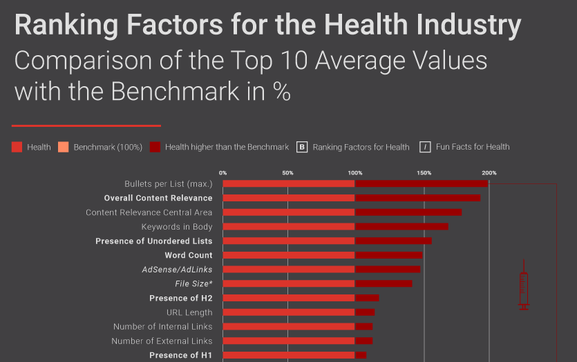 Searchmetrics Ranking Factors Health 2017