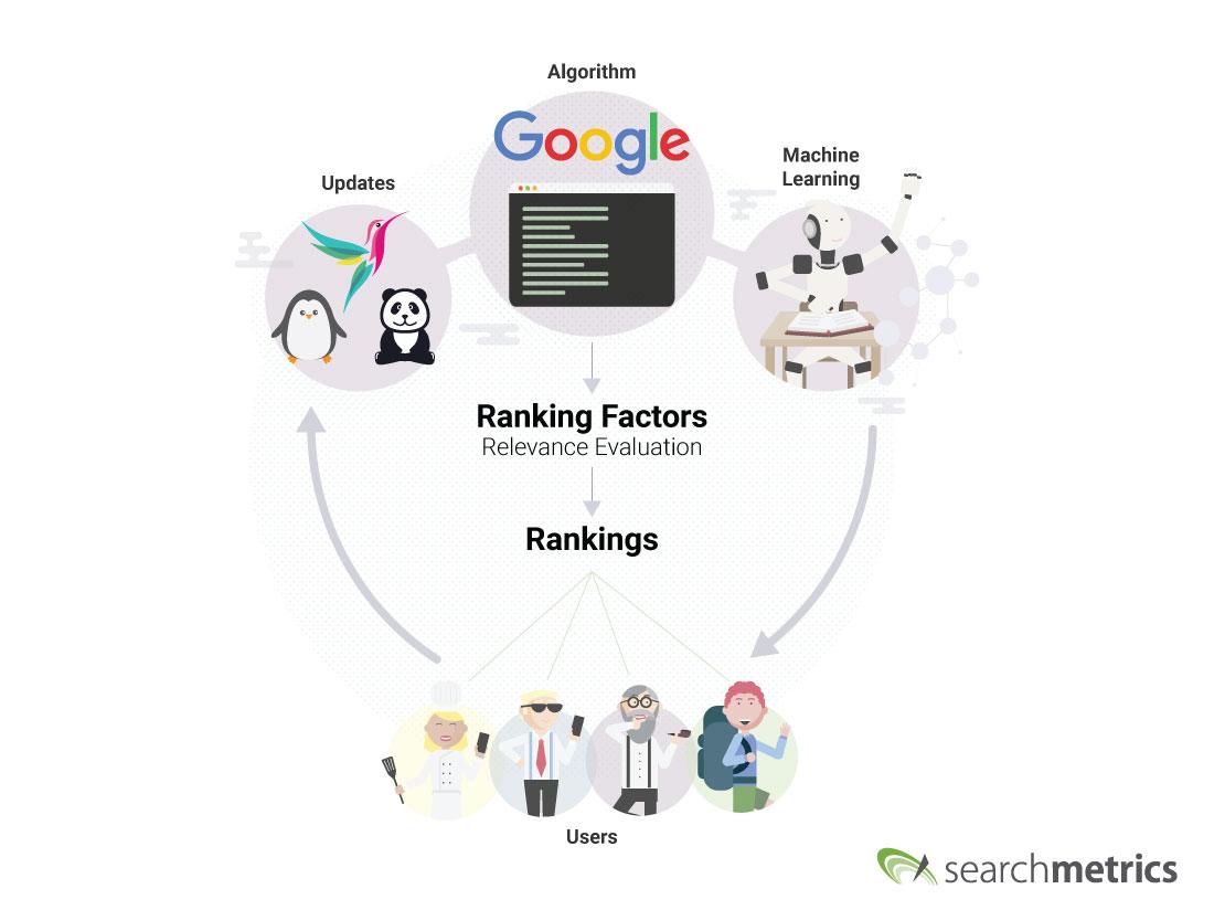 Searchmetrics Ranking Factors: Algorithm