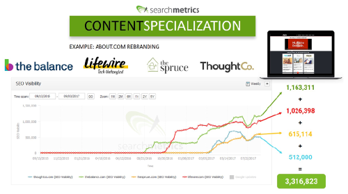 Searchmetrics Whitepaper: 3 Content Strategies for Maximizing your Website's Potential - Example About.com
