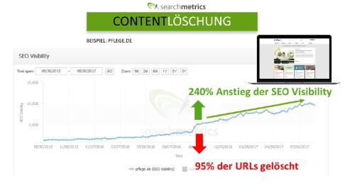3 Content Strategien um das Potenzial der eigenen Website voll auszuschöpfen: Bsp. pflege.de