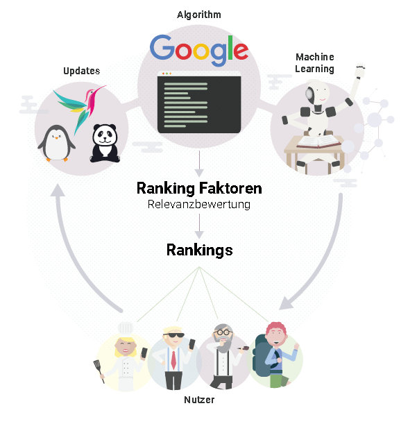 Ranking Faktoren Branchen: Search-is-flexible