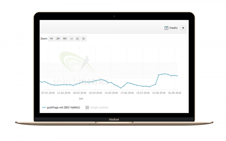 Searchmetrics Case Study mit gutefrage: SEO Visibility