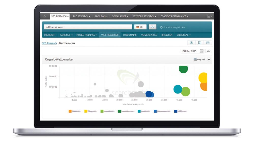 Searchmetrics Case Study mit Lufthansa: Wettbewerberanalyse