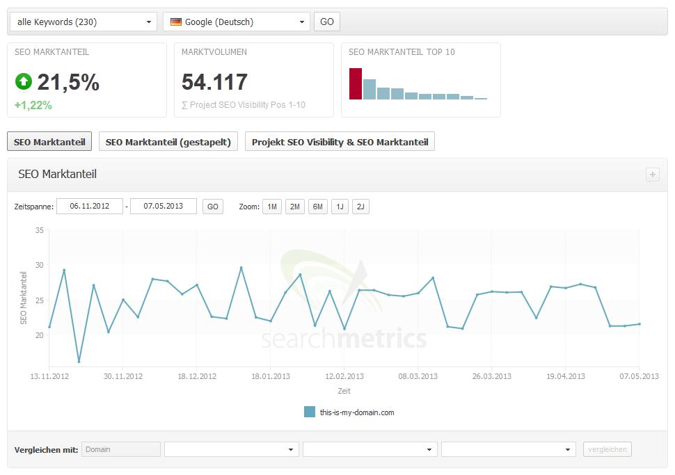 Searchmetrics Suite Marktanteil