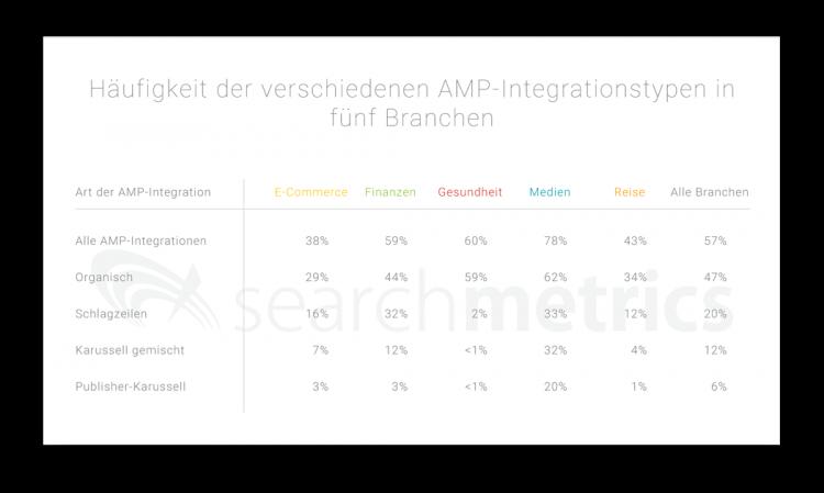 Searchmetrics Mobile Speed Study: Häufigkeit der verschiedenen AMP Integrationstypen in fünf Branchen