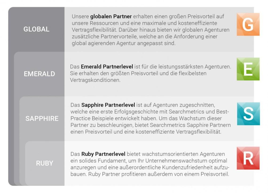 partner level-DE