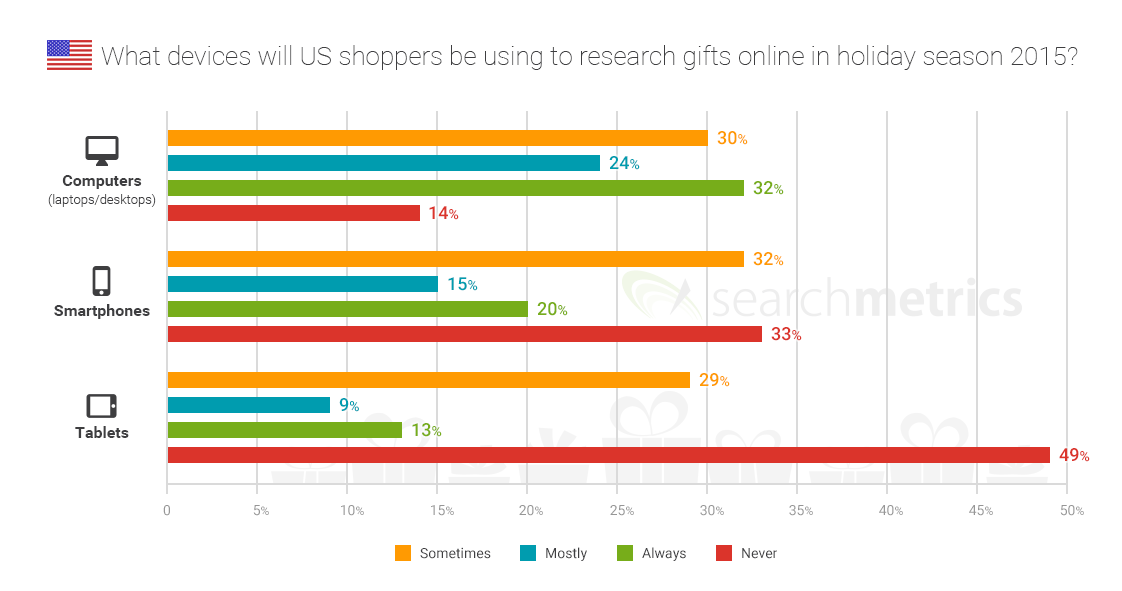 Searchmetrics News: Holiday Survey Devices 2015