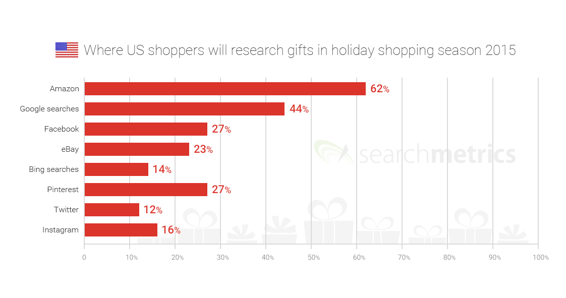 Searchmetrics News: Gift researches 2015